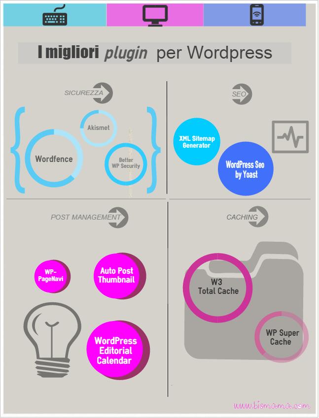 I-migliori-plugin-per-Wordpress